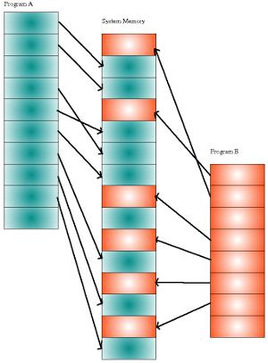Virtual memory, a very simplified version