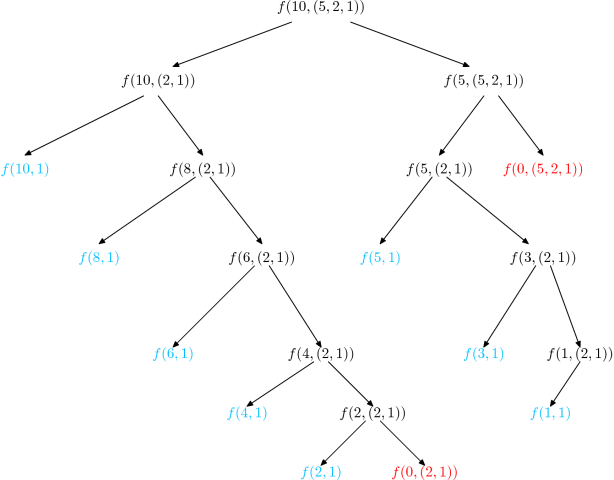 Coin changing algorithm tree