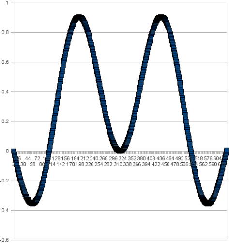 sinxsiny y = 1.5x
