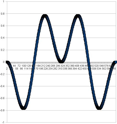 sinxsiny y = 2x