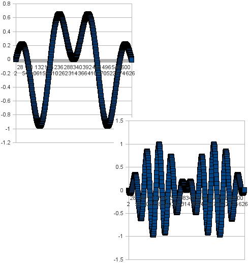 sinxsiny y = 2.5x, y = 9.5x