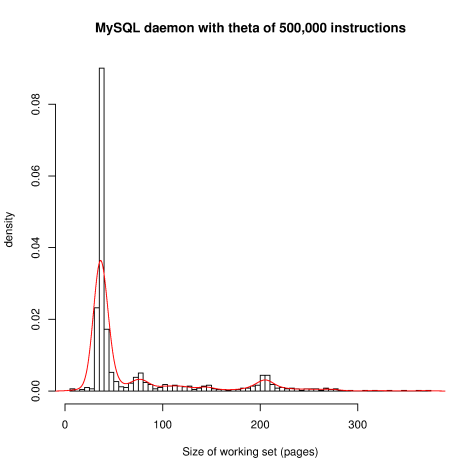 Working set size for MySQL daemon