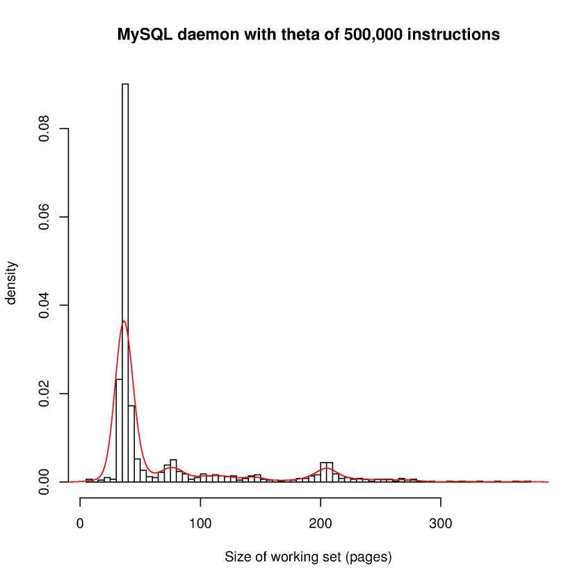 Working set size for MySQL daemon