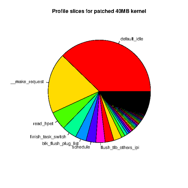 Profile for patched kernel at 40MB
