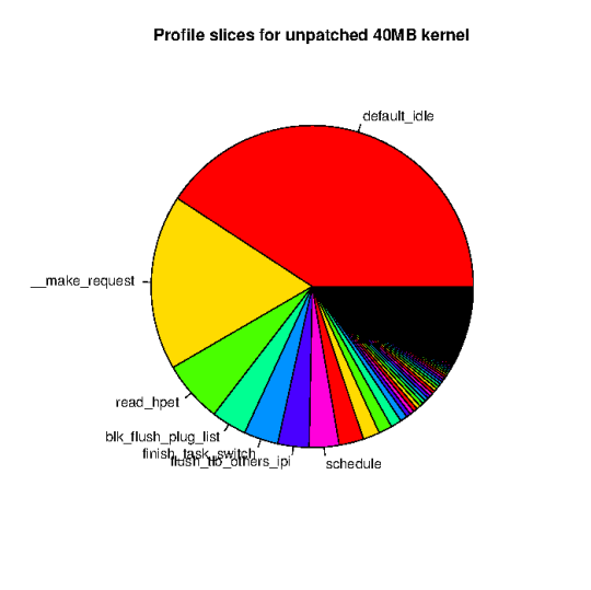 Profile of unpatched kernel at 40MB