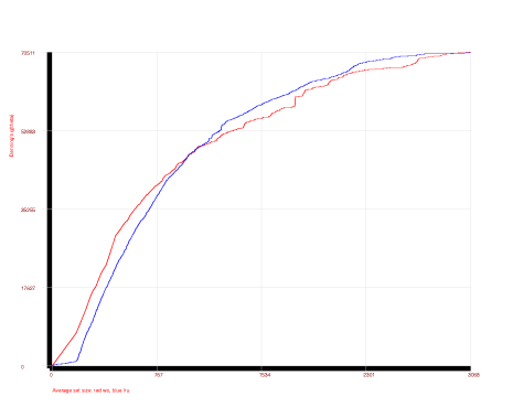 Firefox lifetime curves