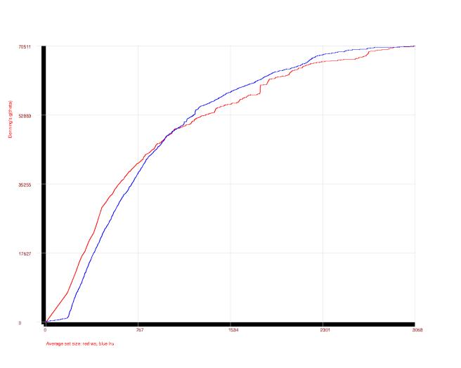Firefox lifetime curves