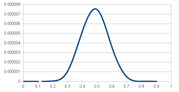 Bayes and the billiard balls: and what's the probability the Sun risestomorrow?