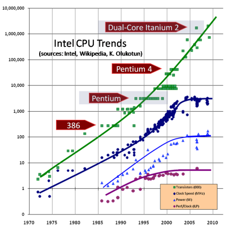 Herb Sutter's graph of CPU performance