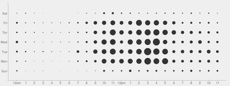 GitHub punchcard for the Linux kernel
