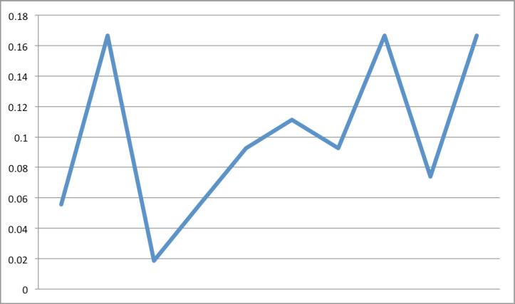 Fibonacci series digit PDF