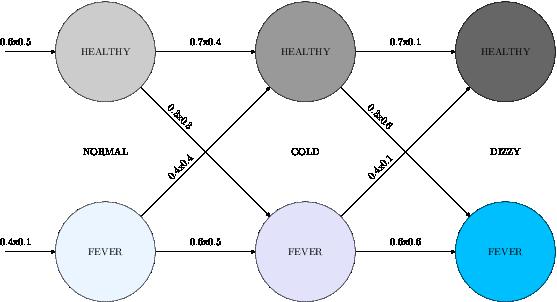 Trellis diagram