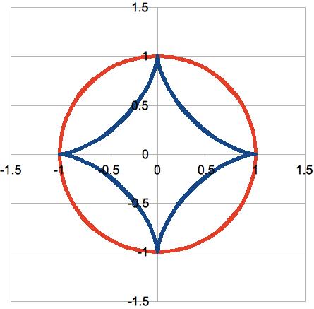 Four cusped astroid