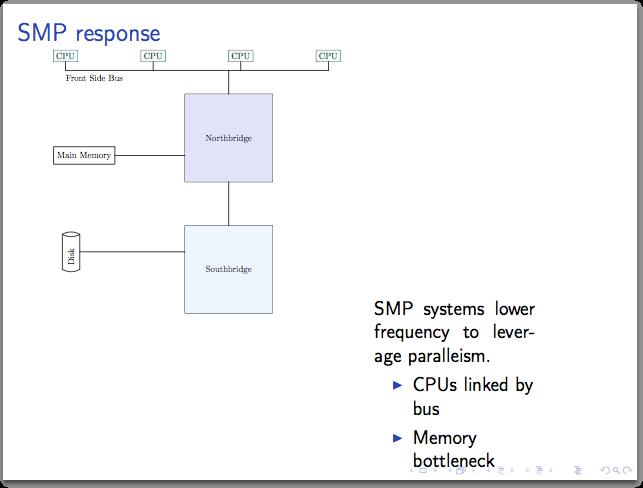 SMP slide