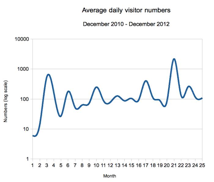 Blog daily visitors