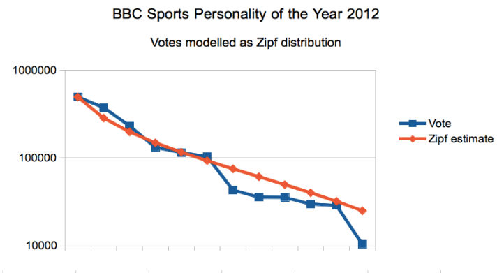 ZIPF law applied to SPOTY