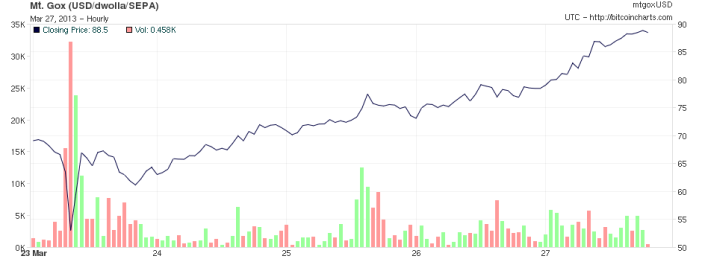 Bitcoin price March 2013