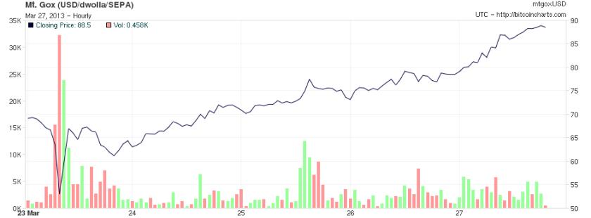 Bitcoin price March 2013