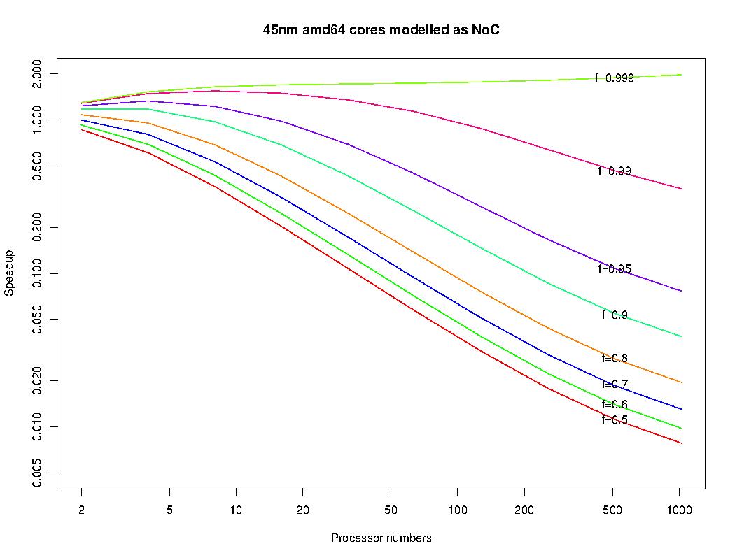 45nm NoC modelled