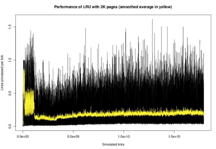 2k LRU performance