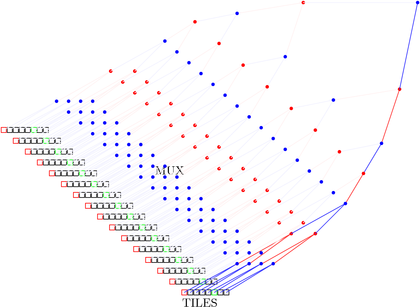 NoC with binary memory tree