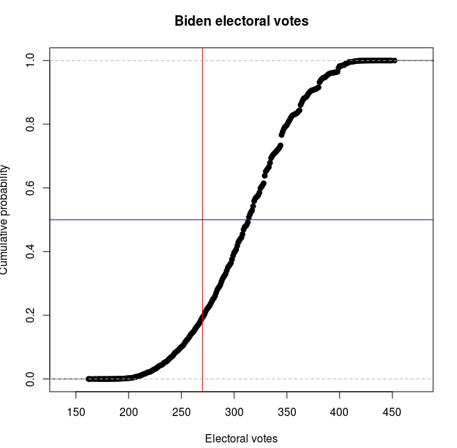 Modelling the US Presidential Election in R